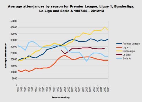 European football attendance chart