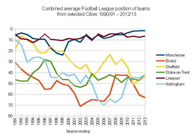 Average league positions