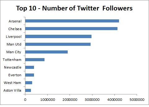 Top 10 followers (1)