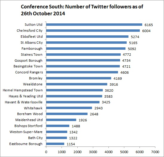 conf South Twitter